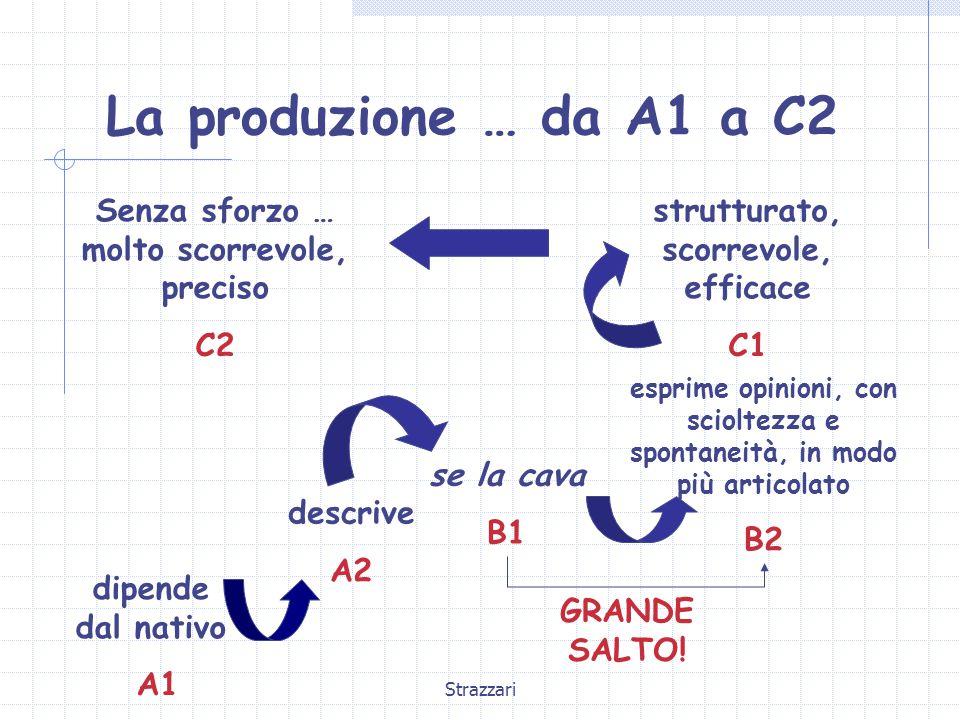 Strazzari La produzione … da A1 a C2 dipende dal nativo A1 descrive A2 se la cava B1 esprime opinioni, con scioltezza e spontaneità, in modo più articolato B2 strutturato, scorrevole, efficace C1 Senza sforzo … molto scorrevole, preciso C2 GRANDE SALTO!