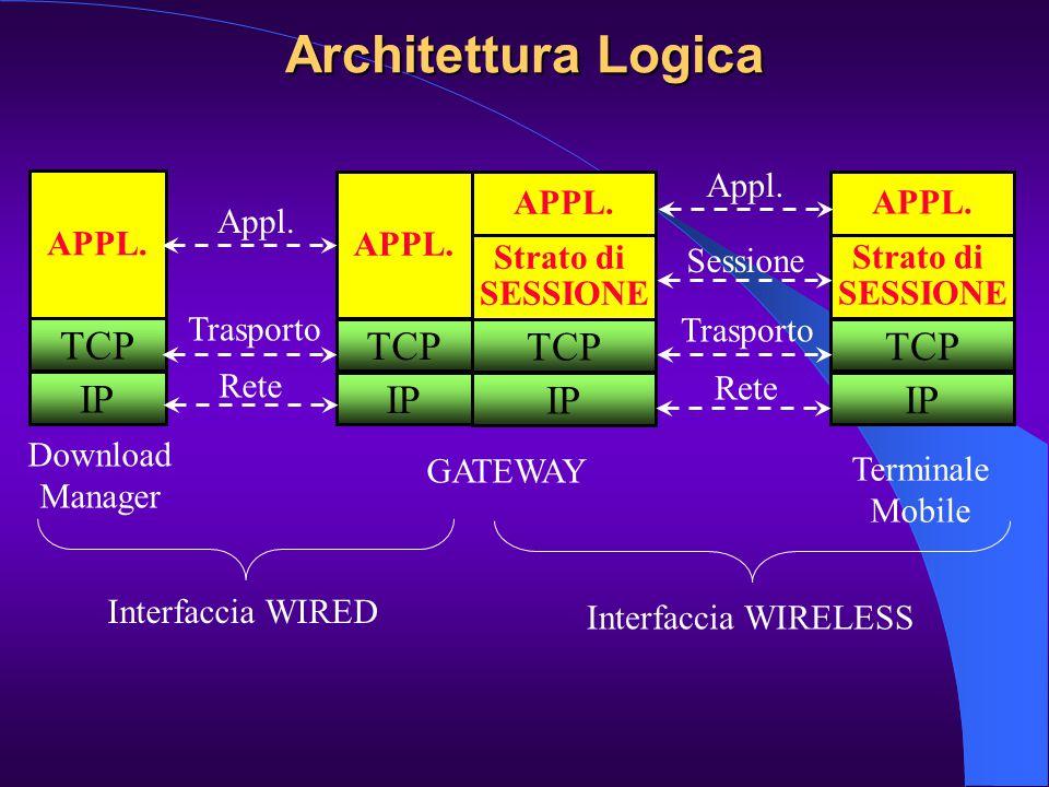 Architettura Logica Download Manager Interfaccia WIRED TCP APPL. IP GATEWAY TCP APPL. IP Trasporto Rete Appl. Terminale Mobile Interfaccia WIRELESS TC