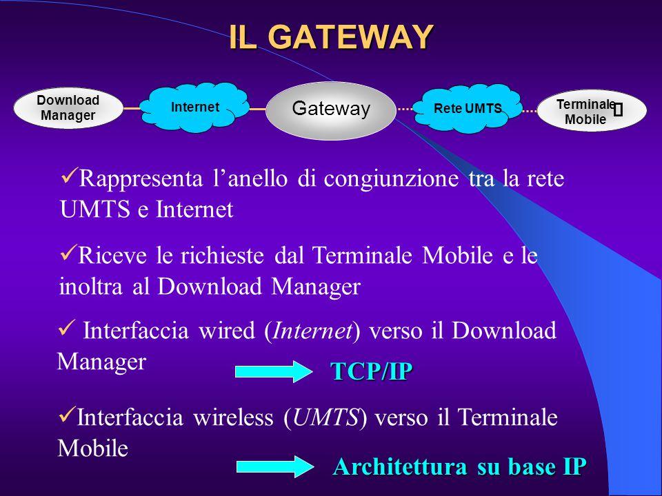 IL GATEWAY Gateway Rappresenta l'anello di congiunzione tra la rete UMTS e Internet Riceve le richieste dal Terminale Mobile e le inoltra al Download Manager Interfaccia wireless (UMTS) verso il Terminale Mobile Interfaccia wired (Internet) verso il Download Manager Rete UMTS Internet  Terminale Mobile Download Manager TCP/IP Architettura su base IP