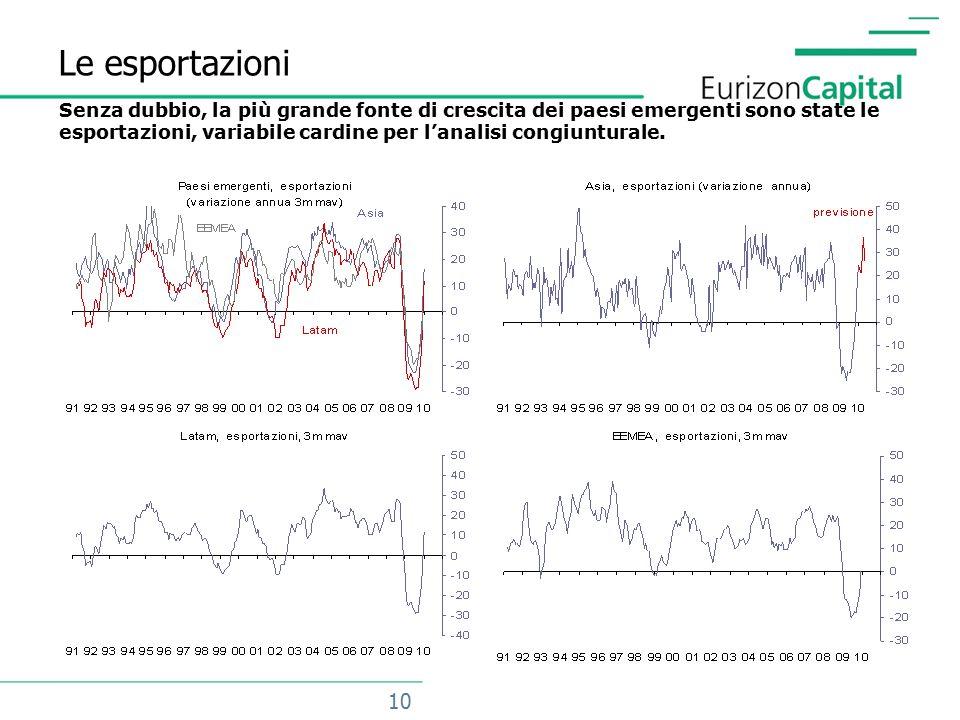 10 Le esportazioni Senza dubbio, la più grande fonte di crescita dei paesi emergenti sono state le esportazioni, variabile cardine per l'analisi congiunturale.