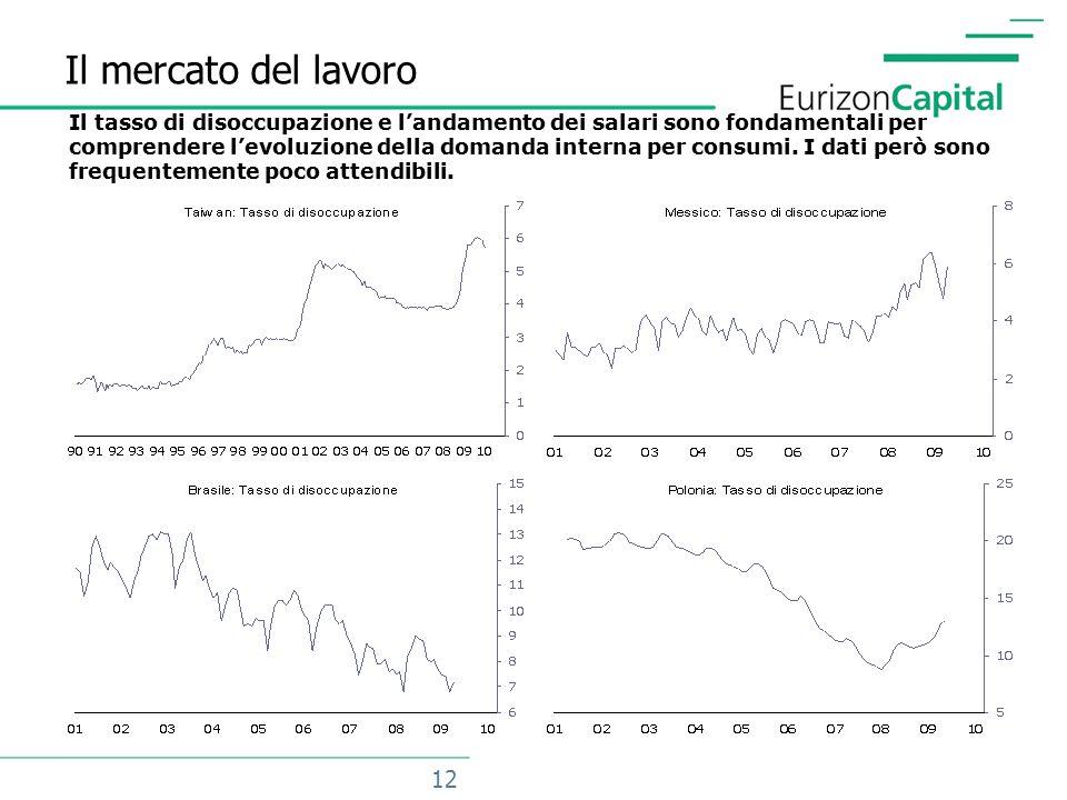 12 Il mercato del lavoro Il tasso di disoccupazione e l'andamento dei salari sono fondamentali per comprendere l'evoluzione della domanda interna per consumi.