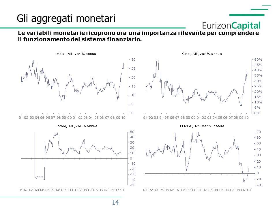 14 Gli aggregati monetari Le variabili monetarie ricoprono ora una importanza rilevante per comprendere il funzionamento del sistema finanziario.