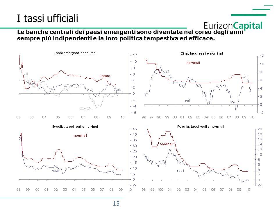 15 I tassi ufficiali Le banche centrali dei paesi emergenti sono diventate nel corso degli anni sempre più indipendenti e la loro politica tempestiva ed efficace.
