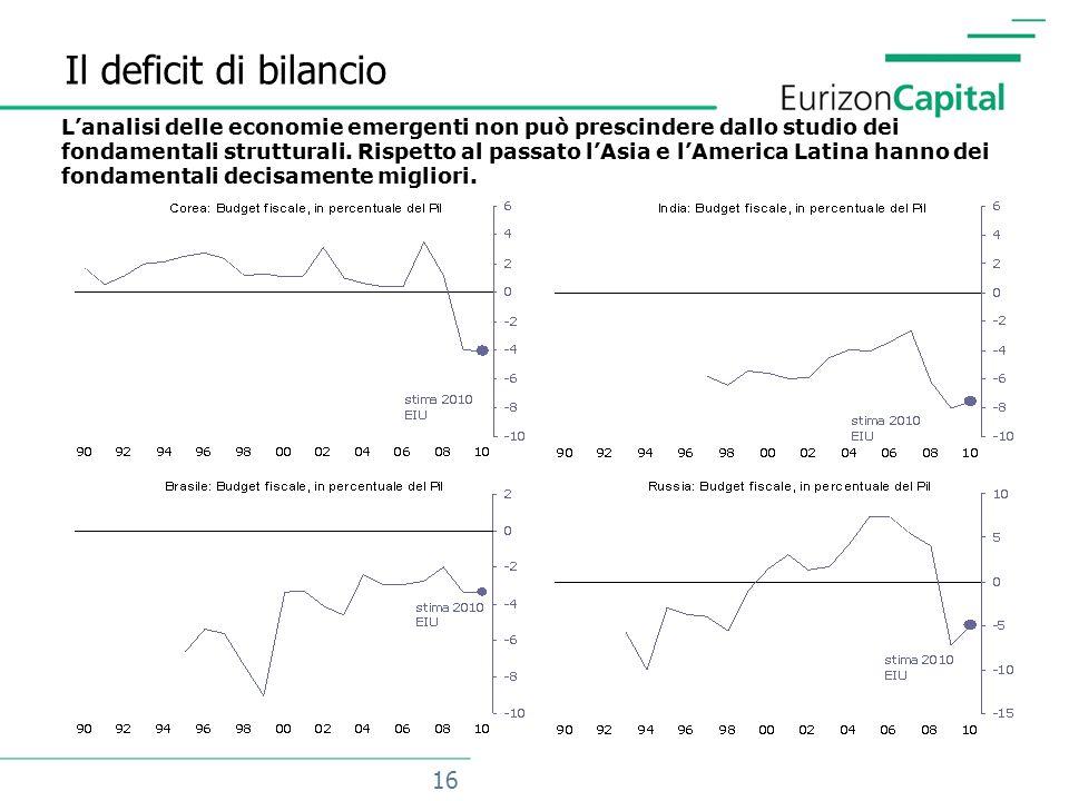 16 Il deficit di bilancio L'analisi delle economie emergenti non può prescindere dallo studio dei fondamentali strutturali.
