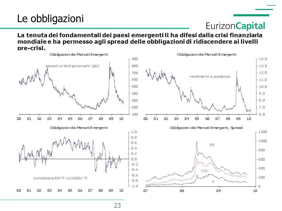 23 Le obbligazioni La tenuta dei fondamentali dei paesi emergenti li ha difesi dalla crisi finanziaria mondiale e ha permesso agli spread delle obbligazioni di ridiscendere ai livelli pre-crisi.