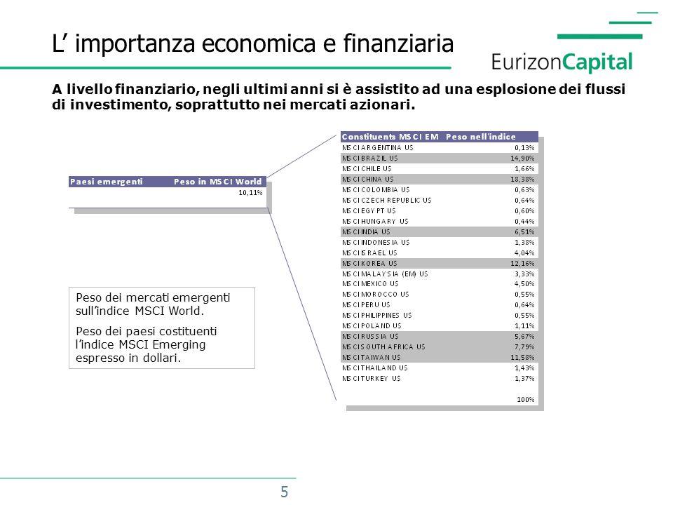 5 L' importanza economica e finanziaria Peso dei mercati emergenti sull'indice MSCI World.