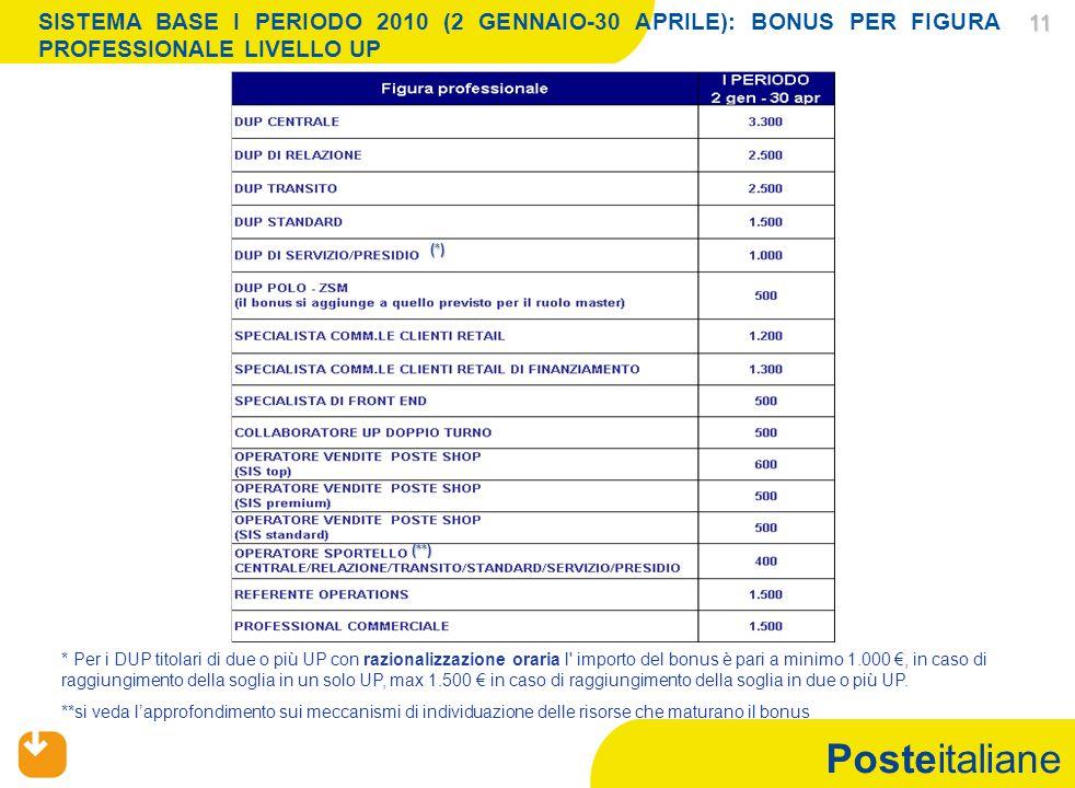 Posteitaliane 11 11 SISTEMA BASE I PERIODO 2010 (2 GENNAIO-30 APRILE): BONUS PER FIGURA PROFESSIONALE LIVELLO UP * Per i DUP titolari di due o più UP con razionalizzazione oraria l importo del bonus è pari a minimo 1.000 €, in caso di raggiungimento della soglia in un solo UP, max 1.500 € in caso di raggiungimento della soglia in due o più UP.