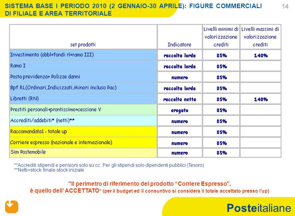 Posteitaliane 14 14 SISTEMA BASE I PERIODO 2010 (2 GENNAIO-30 APRILE): FIGURE COMMERCIALI DI FILIALE E AREA TERRITORIALE Il perimetro di riferimento del prodotto Corriere Espresso , è quello dell' ACCETTATO (per il budget ed il consuntivo si considera il totale accettato presso l'up) **Accrediti stipendi e pensioni solo su cc.