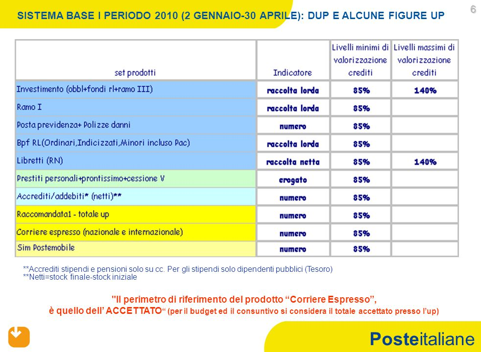 Posteitaliane 6 SISTEMA BASE I PERIODO 2010 (2 GENNAIO-30 APRILE): DUP E ALCUNE FIGURE UP