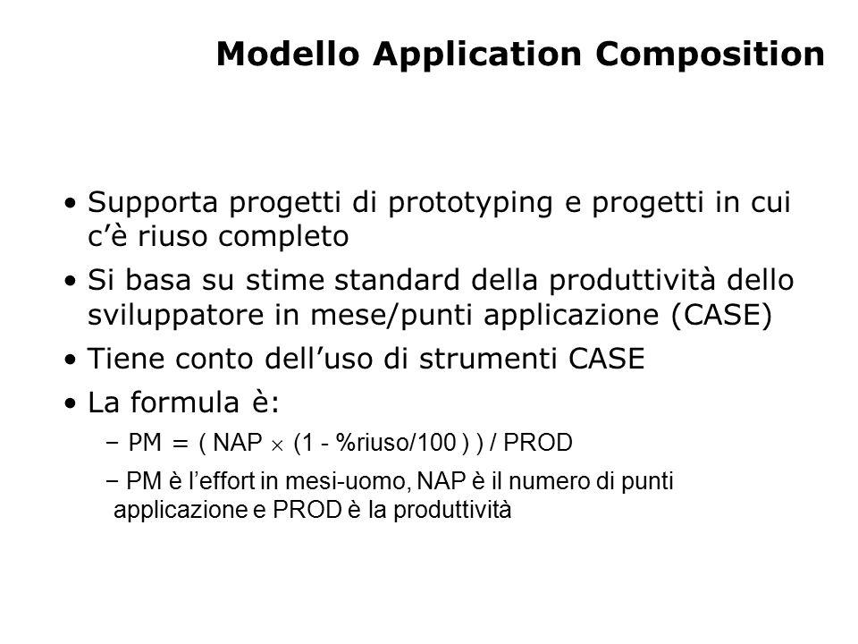 Modello Application Composition Supporta progetti di prototyping e progetti in cui c'è riuso completo Si basa su stime standard della produttività del