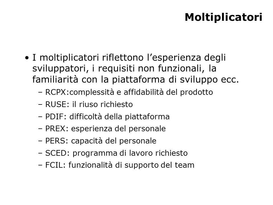 Moltiplicatori I moltiplicatori riflettono l'esperienza degli sviluppatori, i requisiti non funzionali, la familiarità con la piattaforma di sviluppo ecc.
