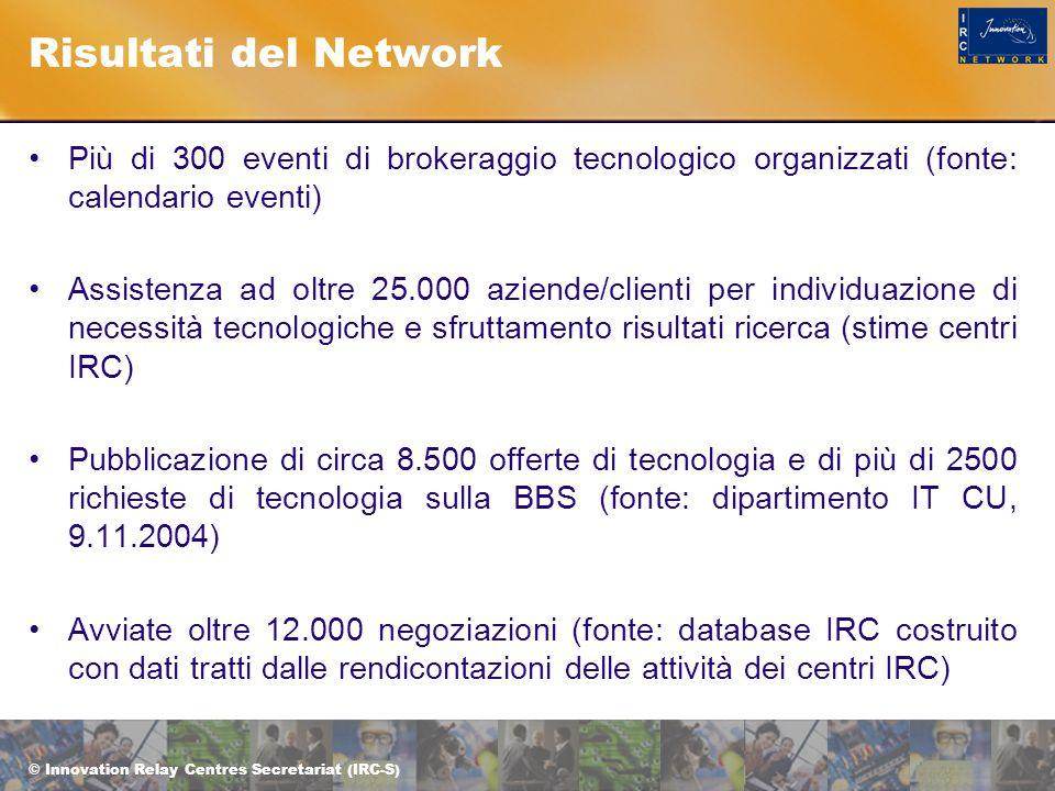 © Innovation Relay Centres Secretariat (IRC-S) Risultati del Network Più di 300 eventi di brokeraggio tecnologico organizzati (fonte: calendario eventi) Assistenza ad oltre 25.000 aziende/clienti per individuazione di necessità tecnologiche e sfruttamento risultati ricerca (stime centri IRC) Pubblicazione di circa 8.500 offerte di tecnologia e di più di 2500 richieste di tecnologia sulla BBS (fonte: dipartimento IT CU, 9.11.2004) Avviate oltre 12.000 negoziazioni (fonte: database IRC costruito con dati tratti dalle rendicontazioni delle attività dei centri IRC)