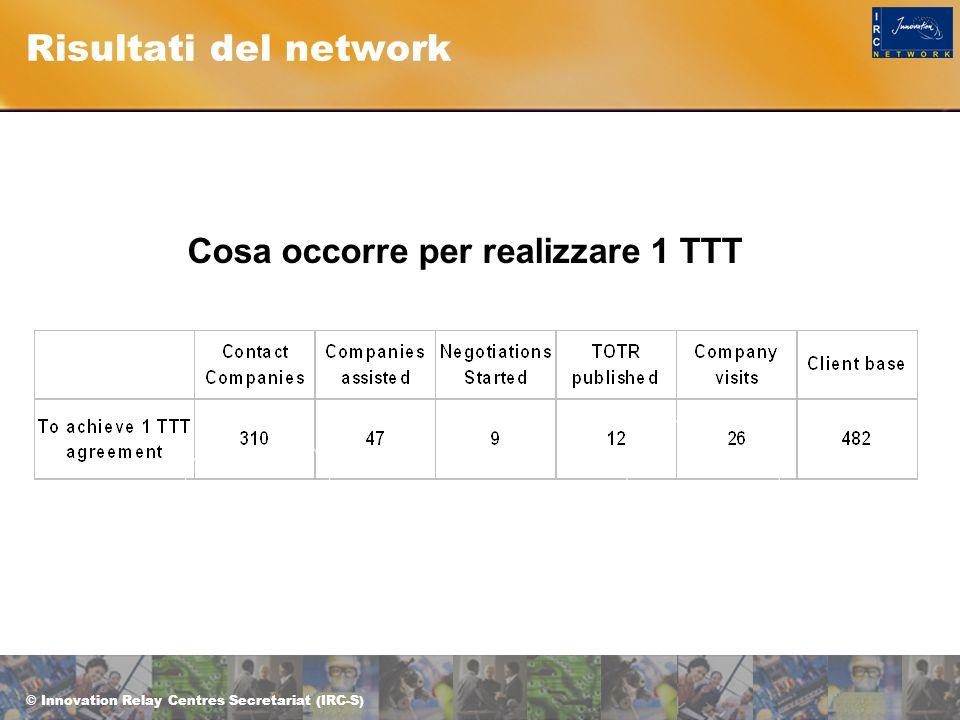 © Innovation Relay Centres Secretariat (IRC-S) Risultati del network Cosa occorre per realizzare 1 TTT