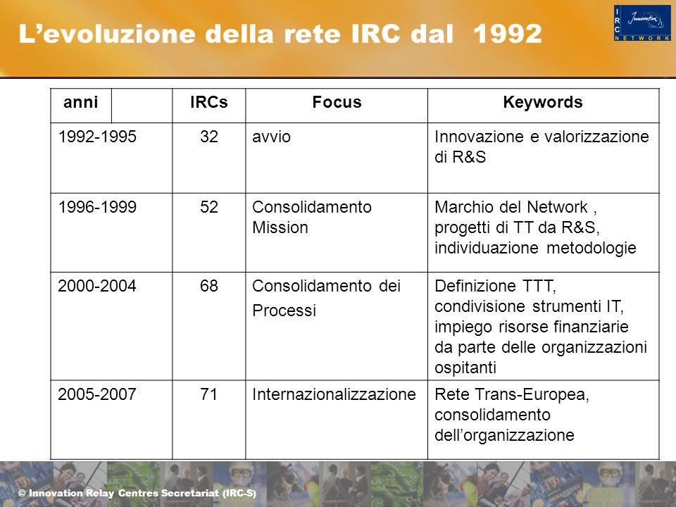 © Innovation Relay Centres Secretariat (IRC-S) L'evoluzione della rete IRC dal 1992 anniIRCsFocusKeywords 1992-199532avvioInnovazione e valorizzazione di R&S 1996-199952Consolidamento Mission Marchio del Network, progetti di TT da R&S, individuazione metodologie 2000-200468Consolidamento dei Processi Definizione TTT, condivisione strumenti IT, impiego risorse finanziarie da parte delle organizzazioni ospitanti 2005-200771InternazionalizzazioneRete Trans-Europea, consolidamento dell'organizzazione