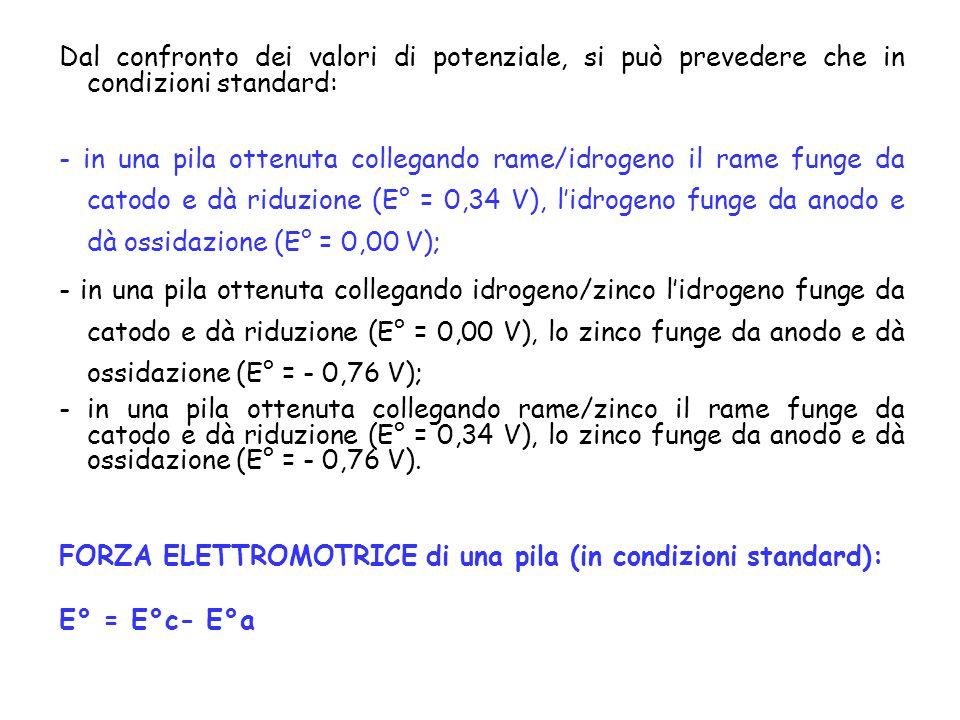 Dal confronto dei valori di potenziale, si può prevedere che in condizioni standard: - in una pila ottenuta collegando rame/idrogeno il rame funge da