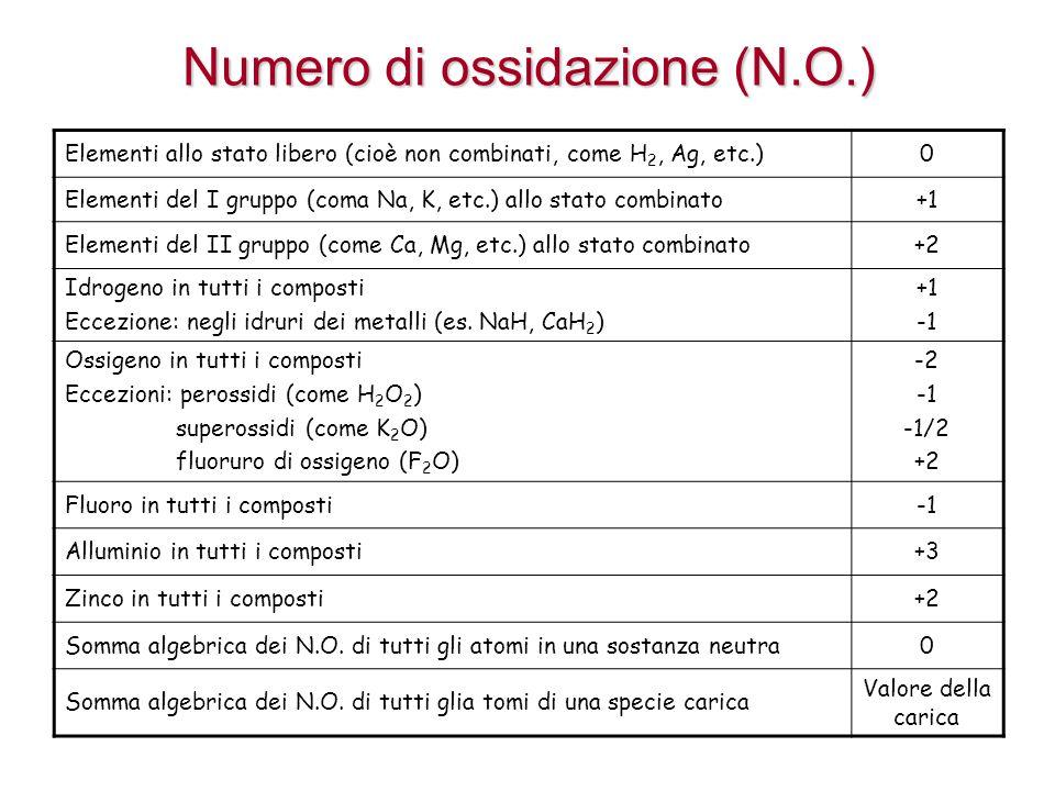 Numero di ossidazione (N.O.) Elementi allo stato libero (cioè non combinati, come H 2, Ag, etc.)0 Elementi del I gruppo (coma Na, K, etc.) allo stato