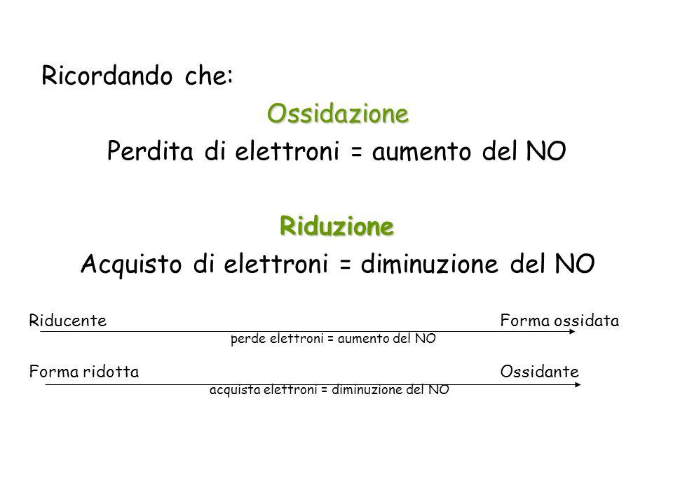 Ricordando che:Ossidazione Perdita di elettroni = aumento del NORiduzione Acquisto di elettroni = diminuzione del NO RiducenteForma ossidata perde ele