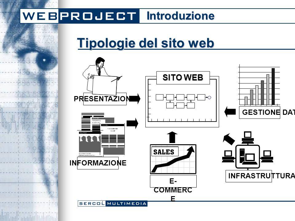 Tipologie del sito web SITO WEB PRESENTAZIONE E- COMMERC E INFRASTRUTTURA GESTIONE DATI INFORMAZIONE Introduzione