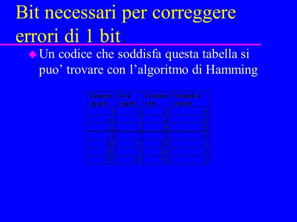 Bit necessari per correggere errori di 1 bit u Un codice che soddisfa questa tabella si puo' trovare con l'algoritmo di Hamming