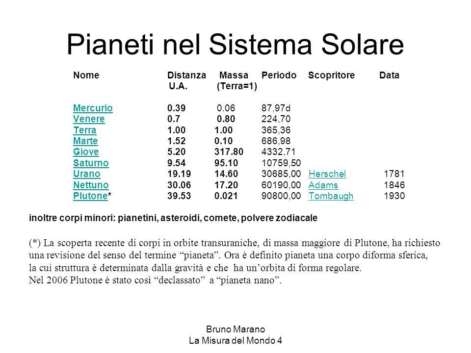 Bruno Marano La Misura del Mondo 4 Pianeti nel Sistema Solare NomeDistanza MassaPeriodo Scopritore Data U.A. (Terra=1) MercurioMercurio0.39 0.0687,97d