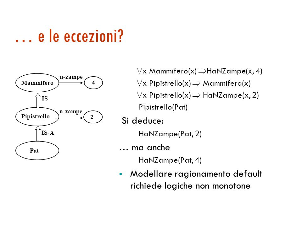 Un esempio di traduzione  x Mammifero(x)  Animale(x)  x Mammifero(x)  HaNZampe(x, 4)  x Elefante(x)  Mammifero(x)  x Elefante(x)  HaColore(x, grigio) Elefante(Clyde) È possibile dedurre: Animale(Clyde) Mammifero(Clyde) HaNZampe(Clyde, 4) HaColore(Clyde, grigio) Ereditarietà corrisponde a  E, MP e transitività di  Mammifero Elefante Clyde Animale 4 grigio HaColore HaNZampe IS IS-A