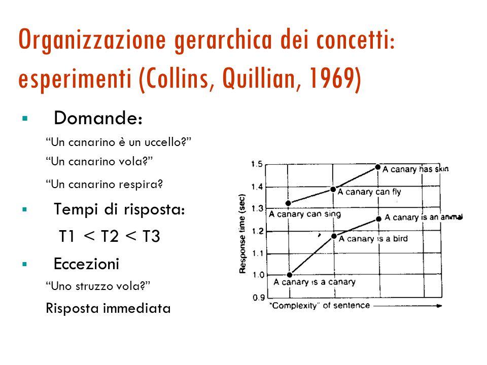 Organizzazione gerarchica dei concetti: esperimenti (Collins, Quillian, 1969)  Domande: Un canarino è un uccello? Un canarino vola? Un canarino respira.