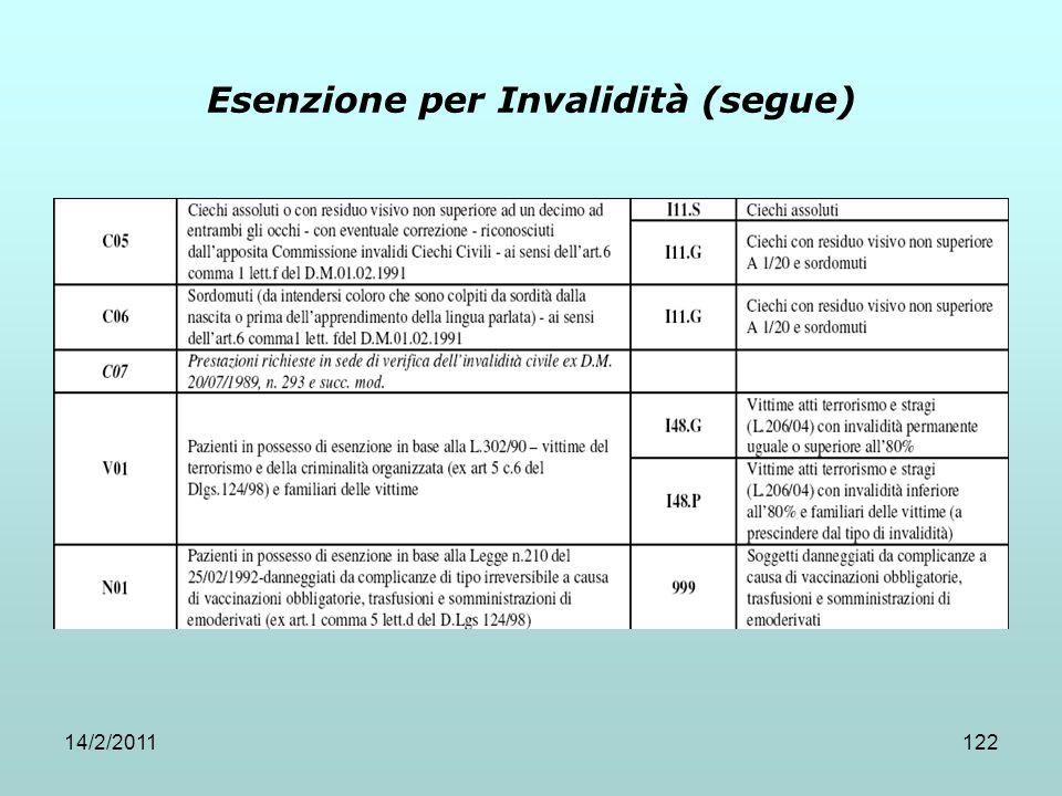 14/2/2011122 Esenzione per Invalidità (segue)