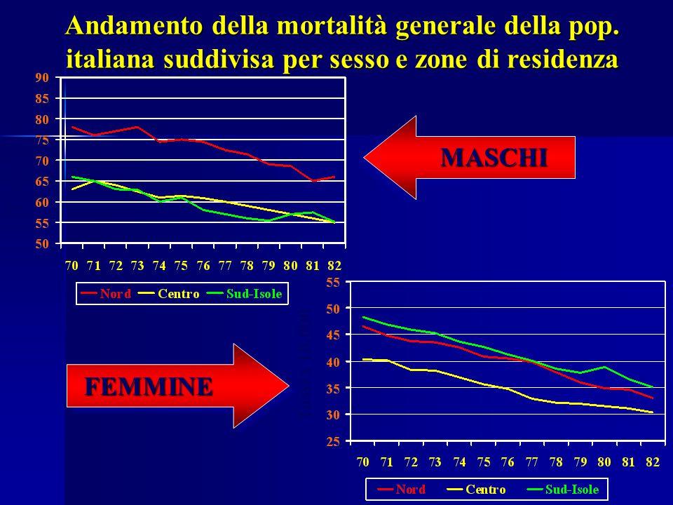 Andamento della mortalità generale della pop. italiana suddivisa per sesso e zone di residenza MASCHI FEMMINE Tassi x 10.000