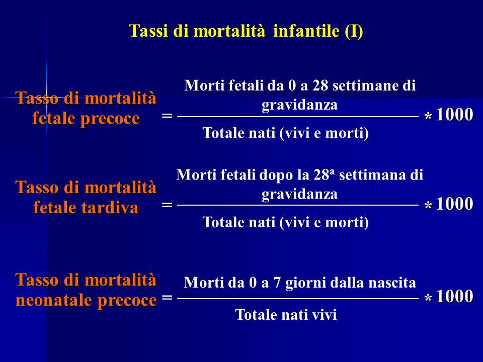Tasso di mortalità fetale precoce = Morti fetali da 0 a 28 settimane di gravidanza Totale nati (vivi e morti) * 1000 Tasso di mortalità fetale tardiva