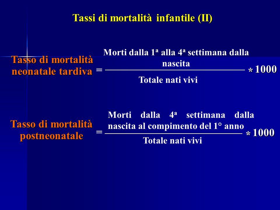 Tasso di mortalità neonatale tardiva = Morti dalla 1 a alla 4 a settimana dalla nascita Totale nati vivi Tasso di mortalità postneonatale = Morti dall