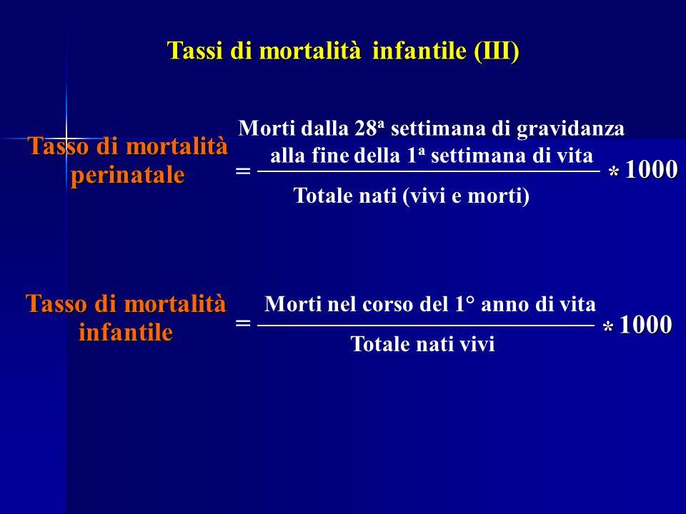 Tasso di mortalità perinatale = Morti dalla 28 a settimana di gravidanza alla fine della 1 a settimana di vita Totale nati (vivi e morti) Tasso di mor