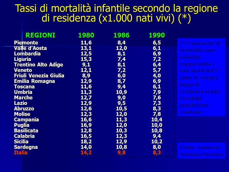 Tassi di mortalità infantile secondo la regione di residenza (x1.000 nati vivi) (*) REGIONI198019861990 Piemonte Valle d'Aosta LombardiaLiguria Trenti