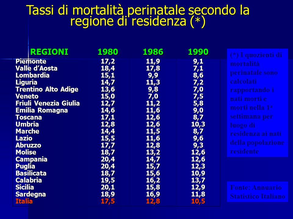 Tassi di mortalità perinatale secondo la regione di residenza ( * ) REGIONI198019861990 Piemonte Valle d'Aosta LombardiaLiguria Trentino Alto Adige Ve