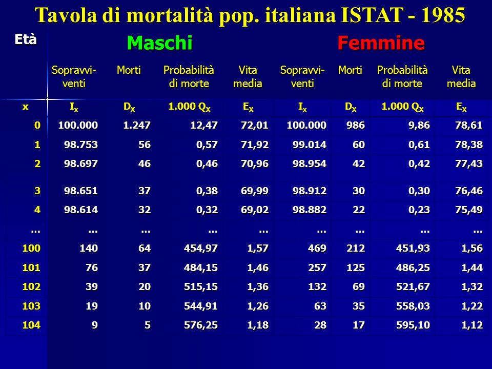 Tavola di mortalità pop. italiana ISTAT - 1985 EtàMaschiFemmine Sopravvi- venti Morti Probabilità di morte Vita media Sopravvi- venti Morti Probabilit