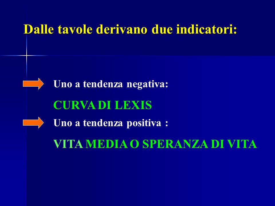 Dalle tavole derivano due indicatori: Uno a tendenza negativa: CURVA DI LEXIS Uno a tendenza positiva : VITA MEDIA O SPERANZA DI VITA
