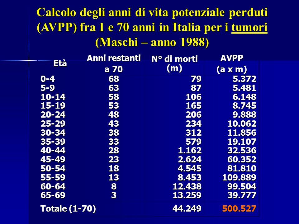 Calcolo degli anni di vita potenziale perduti (AVPP) fra 1 e 70 anni in Italia per i tumori (Maschi – anno 1988) Età Anni restanti a 70 N° di morti (m