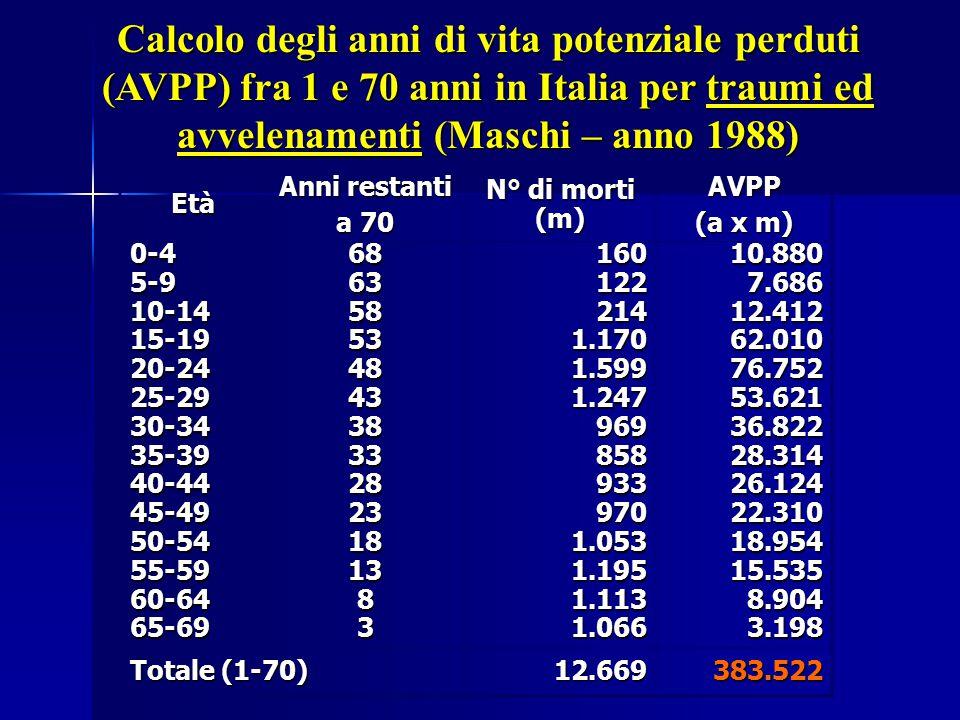 Calcolo degli anni di vita potenziale perduti (AVPP) fra 1 e 70 anni in Italia per traumi ed avvelenamenti (Maschi – anno 1988) Età Anni restanti a 70