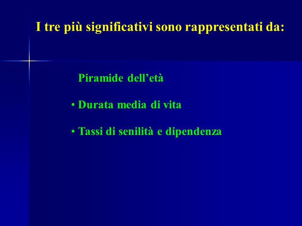 I tre più significativi sono rappresentati da: Piramide dell'età Durata media di vita Tassi di senilità e dipendenza