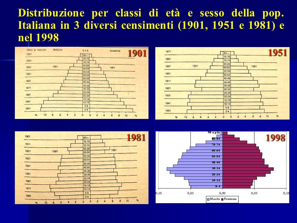 Distribuzione per classi di età e sesso della pop. Italiana in 3 diversi censimenti (1901, 1951 e 1981) e nel 1998 1901 1981 1951 1998