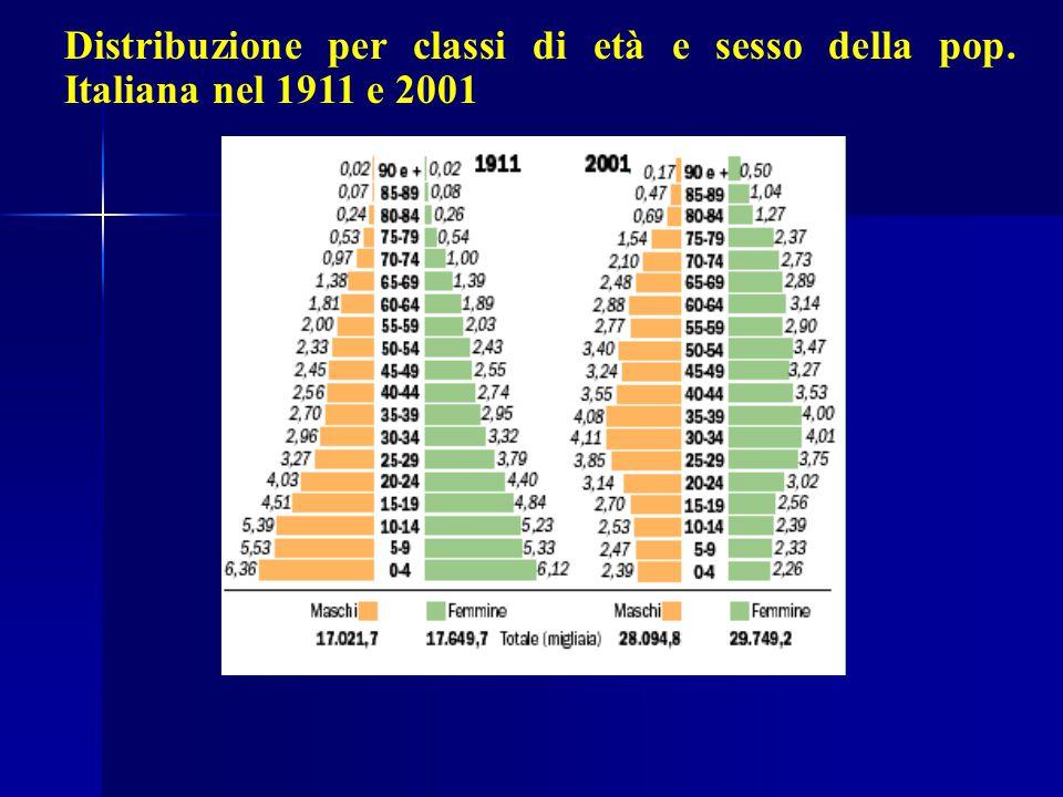 Distribuzione per classi di età e sesso della pop. Italiana nel 1911 e 2001