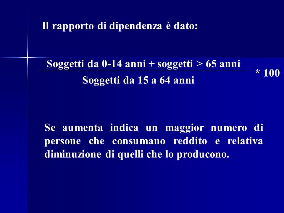 Il rapporto di dipendenza è dato: Soggetti da 0-14 anni + soggetti > 65 anni Soggetti da 15 a 64 anni * 100 Se aumenta indica un maggior numero di per