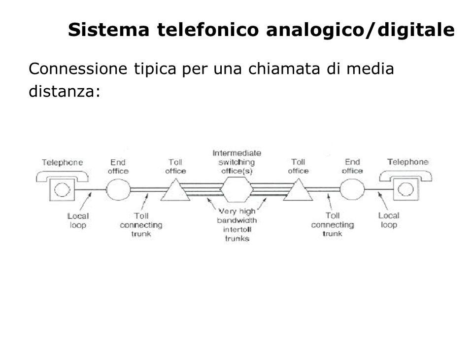 Sistema telefonico analogico/digitale Connessione tipica per una chiamata di media distanza: