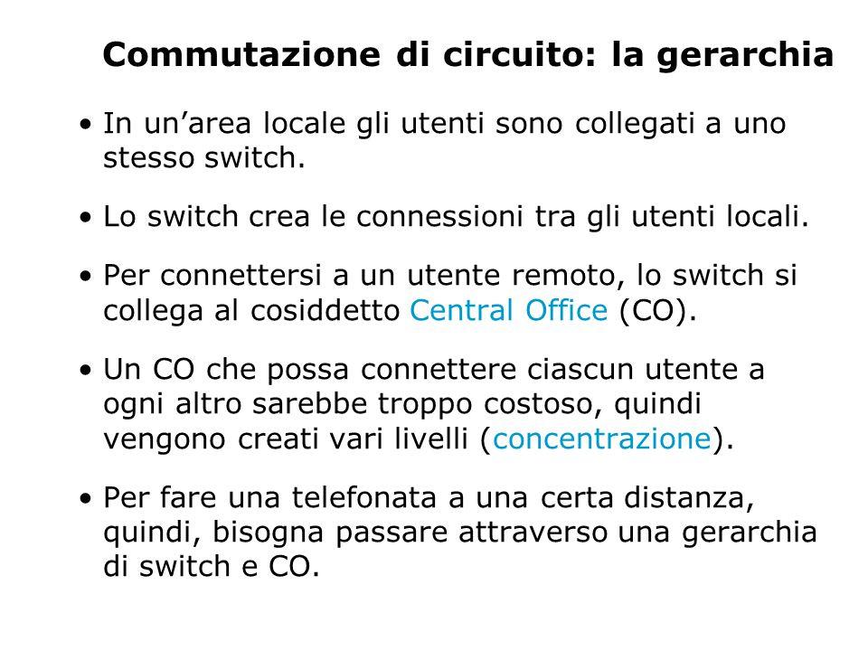 Commutazione di circuito: la gerarchia In un'area locale gli utenti sono collegati a uno stesso switch.