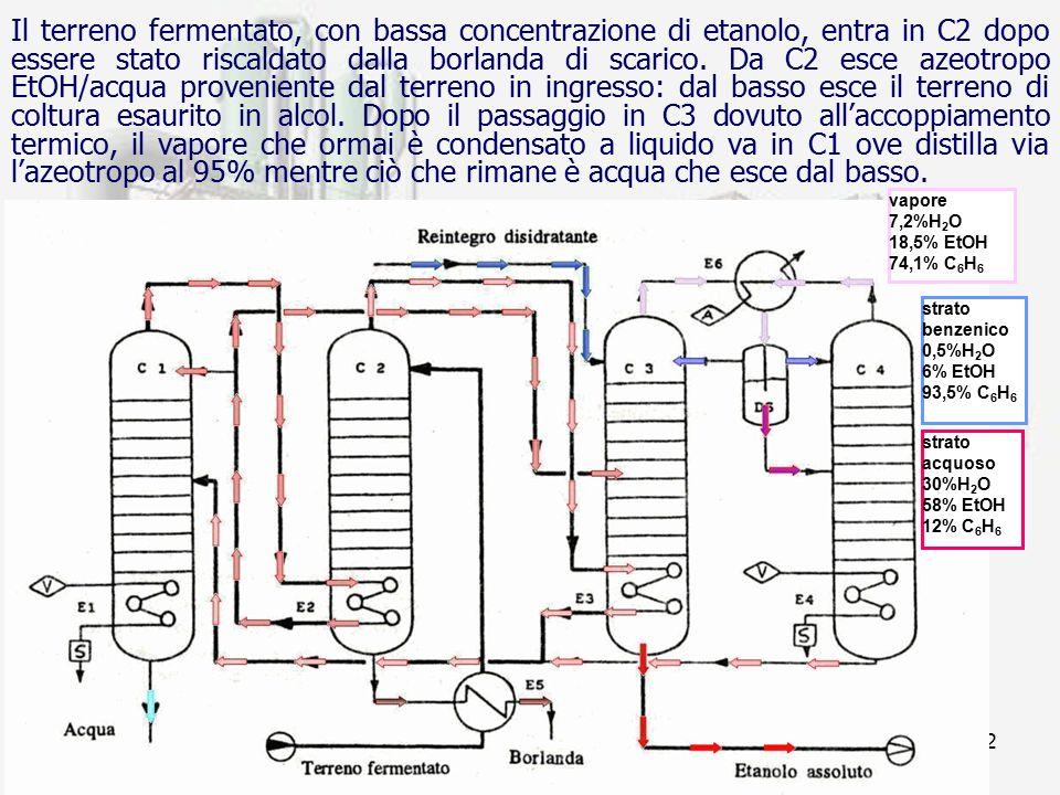 prof. F.Tottola IPSIA E. FERMI32 Il terreno fermentato, con bassa concentrazione di etanolo, entra in C2 dopo essere stato riscaldato dalla borlanda d