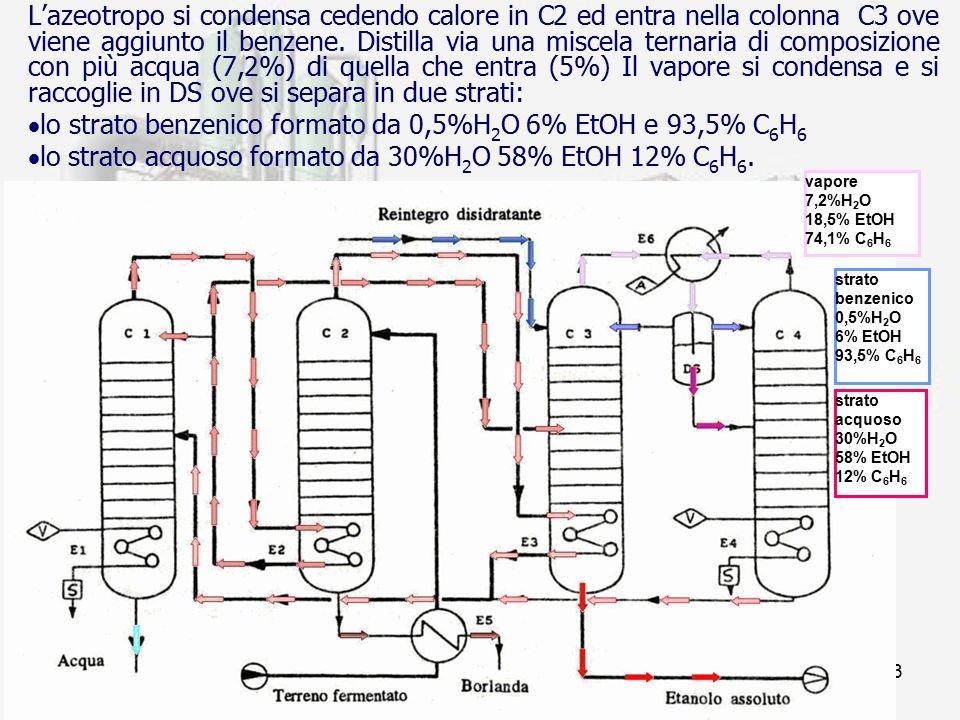 prof. F.Tottola IPSIA E. FERMI33 L'azeotropo si condensa cedendo calore in C2 ed entra nella colonna C3 ove viene aggiunto il benzene. Distilla via un