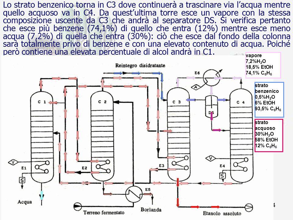 prof. F.Tottola IPSIA E. FERMI34 Lo strato benzenico torna in C3 dove continuerà a trascinare via l'acqua mentre quello acquoso va in C4. Da quest'ult