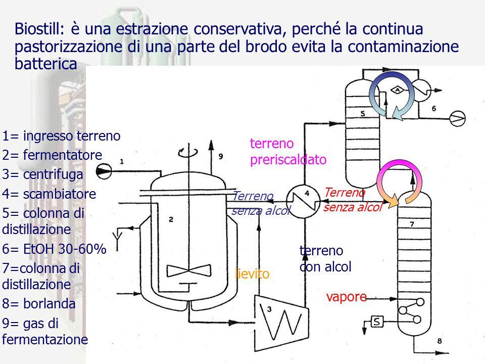 prof. F.Tottola IPSIA E. FERMI36 1= ingresso terreno 2= fermentatore 3= centrifuga 4= scambiatore 5= colonna di distillazione 6= EtOH 30-60% 7=colonna
