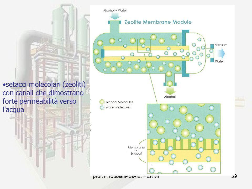 prof. F.Tottola IPSIA E. FERMI39 setacci molecolari (zeoliti) con canali che dimostrano forte permeabilità verso l'acqua