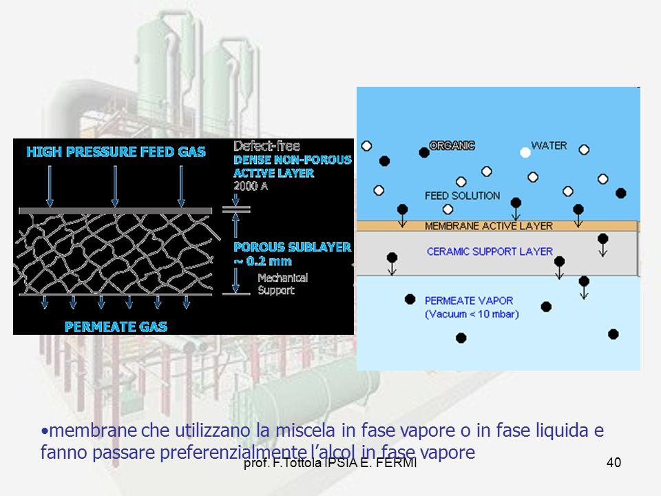 prof. F.Tottola IPSIA E. FERMI40 membrane che utilizzano la miscela in fase vapore o in fase liquida e fanno passare preferenzialmente l'alcol in fase