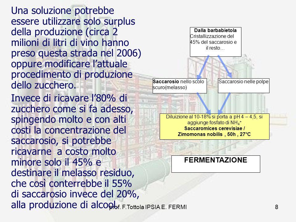 prof. F.Tottola IPSIA E. FERMI8 Una soluzione potrebbe essere utilizzare solo surplus della produzione (circa 2 milioni di litri di vino hanno preso q